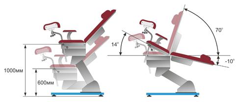 Кресла гинекологические КГЭМ технические характеристики